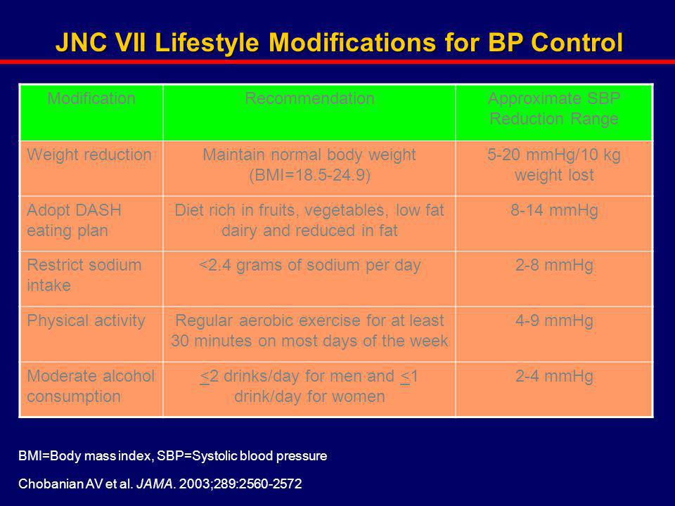 JNC VII Lifestyle Modifications for BP Control