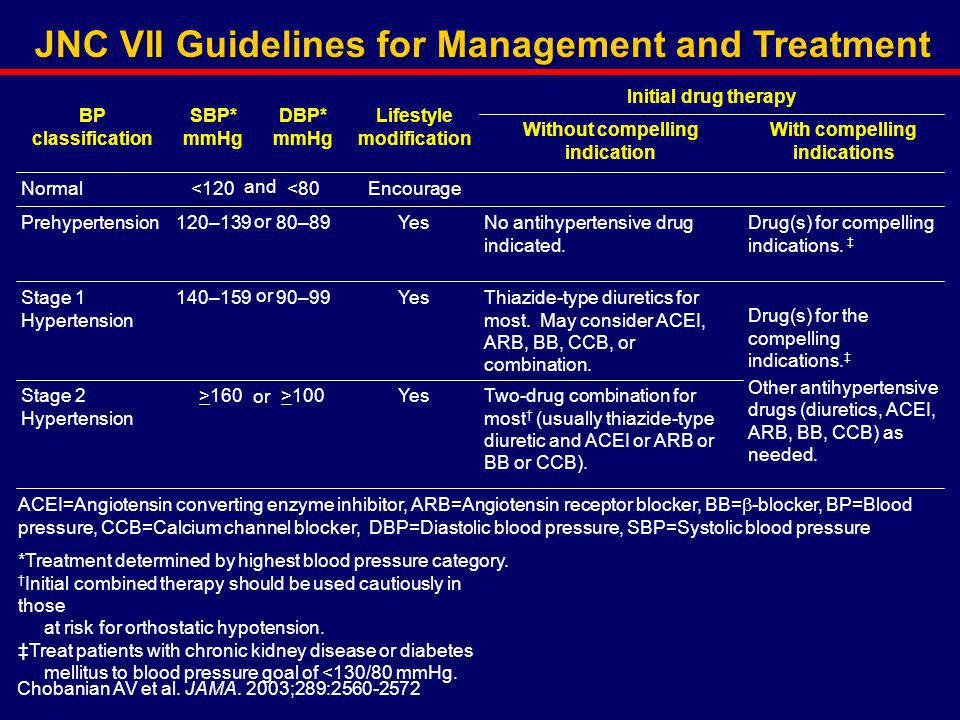 JNC VII Guidelines for Management and Treatment