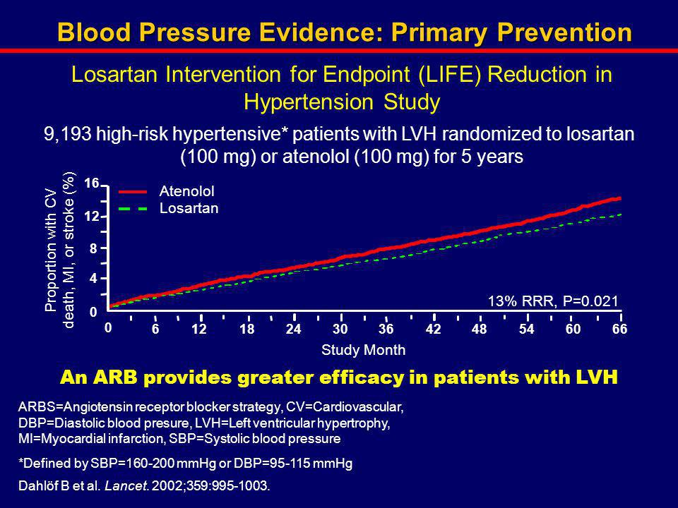 Blood Pressure Evidence: Primary Prevention