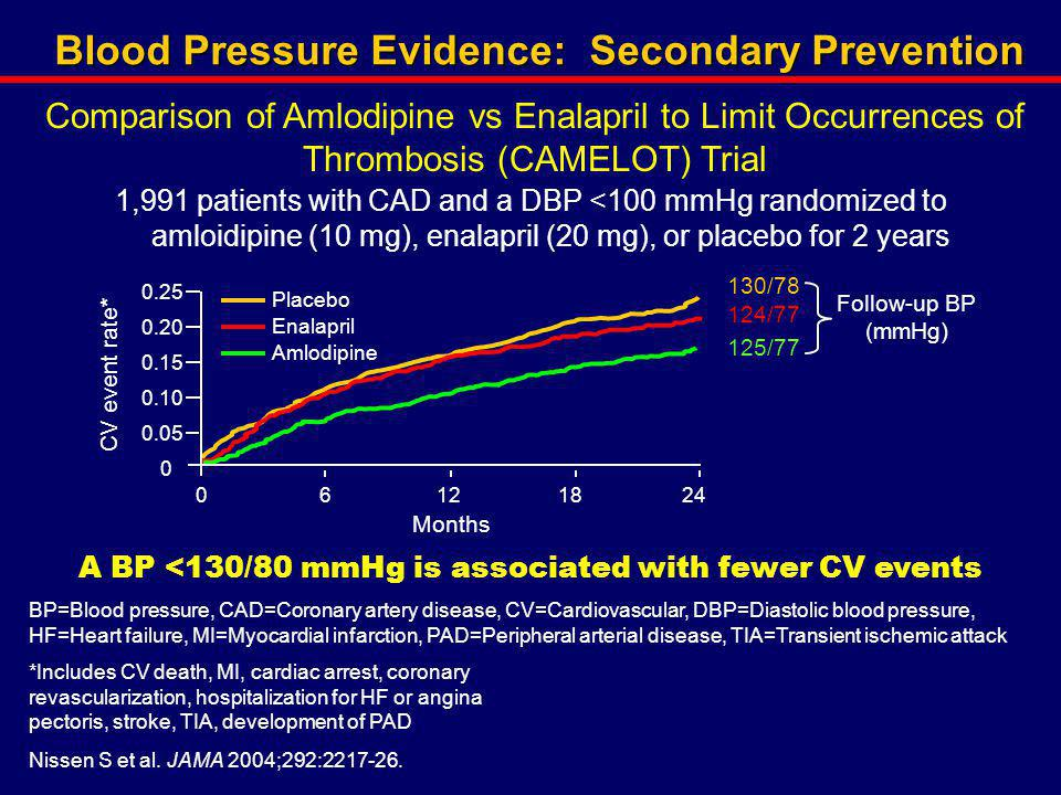Blood Pressure Evidence: Secondary Prevention