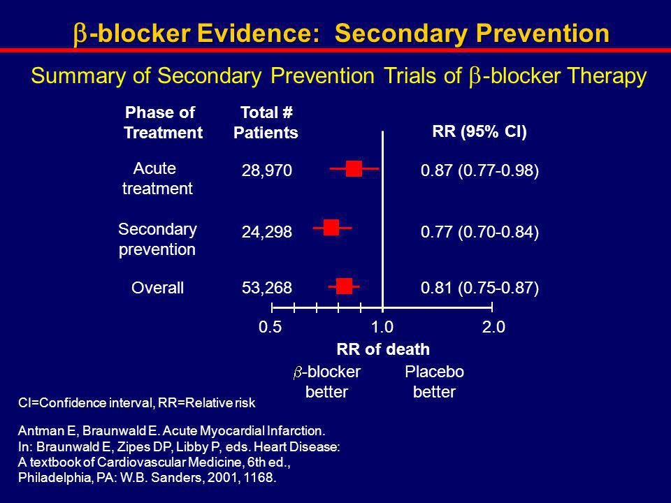 b-blocker Evidence: Secondary Prevention