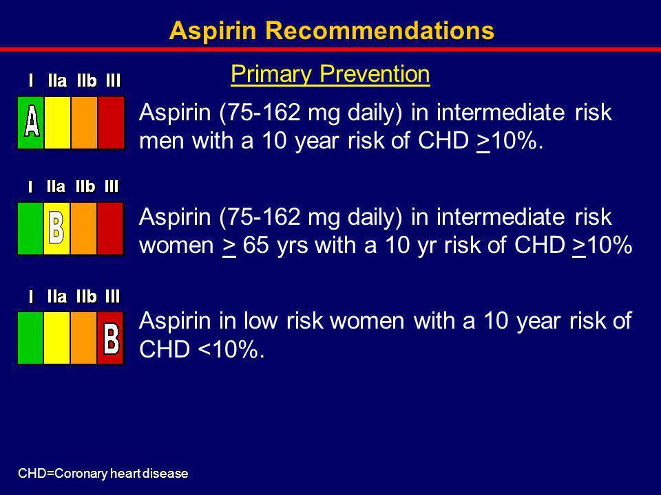 Aspirin Recommendations