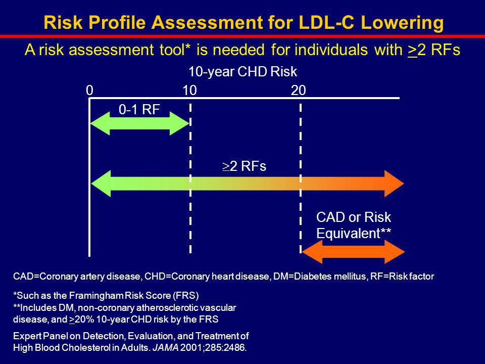 Risk Profile Assessment for LDL-C Lowering