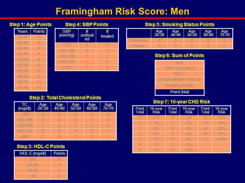 Framingham Risk Score: Men