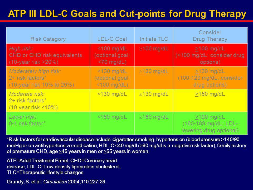 ATP III LDL-C Goals and Cut-points for Drug Therapy