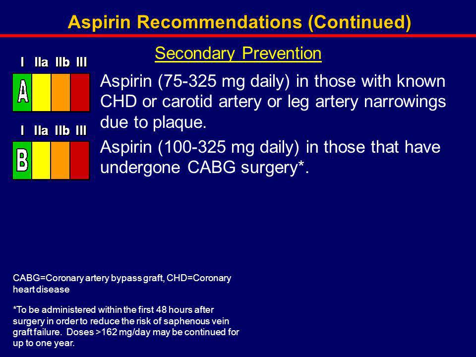 Aspirin Recommendations (Continued)