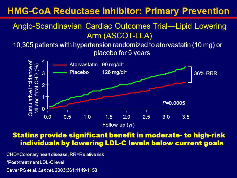 HMG-CoA Reductase Inhibitor: Primary Prevention
