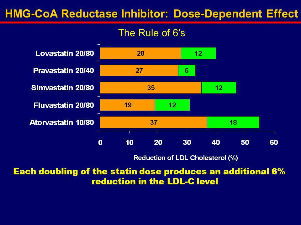 HMG-CoA Reductase Inhibitor: Dose-Dependent Effect