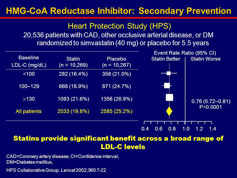 HMG-CoA Reductase Inhibitor: Secondary Prevention