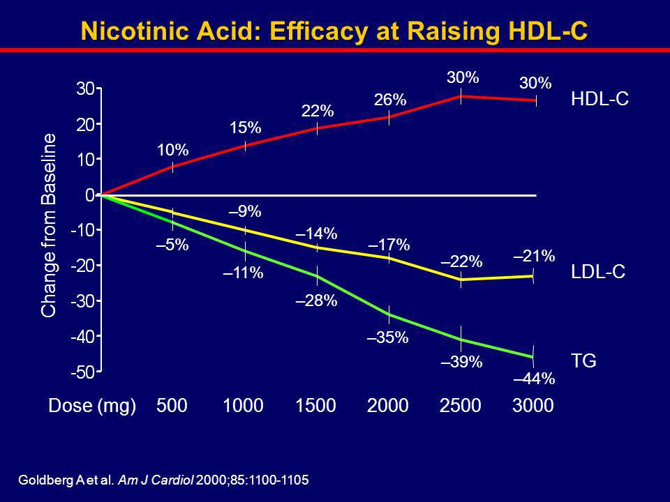 Nicotinic Acid: Efficacy at Raising HDL-C
