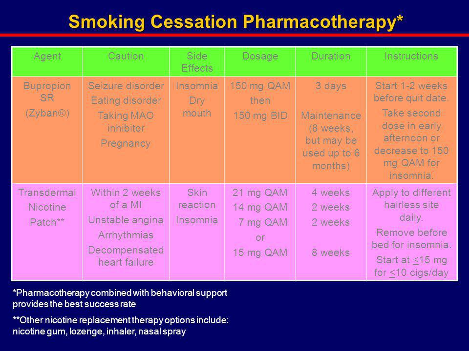Smoking Cessation Pharmacotherapy*