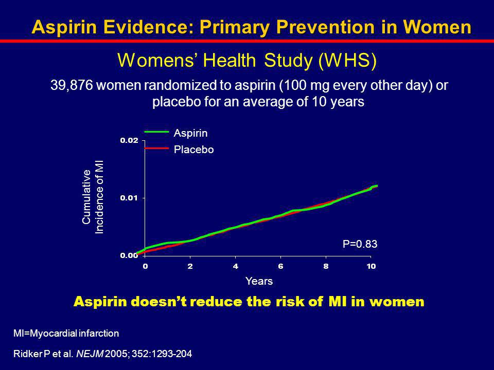 Womens' Health Study (WHS)
