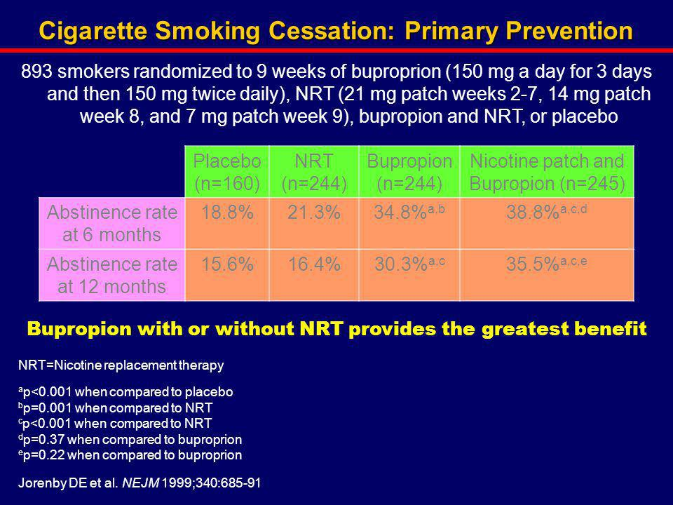 Cigarette Smoking Cessation: Primary Prevention