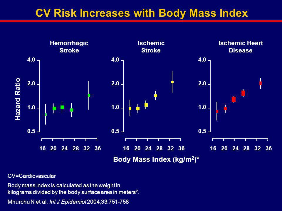 CV Risk Increases with Body Mass Index