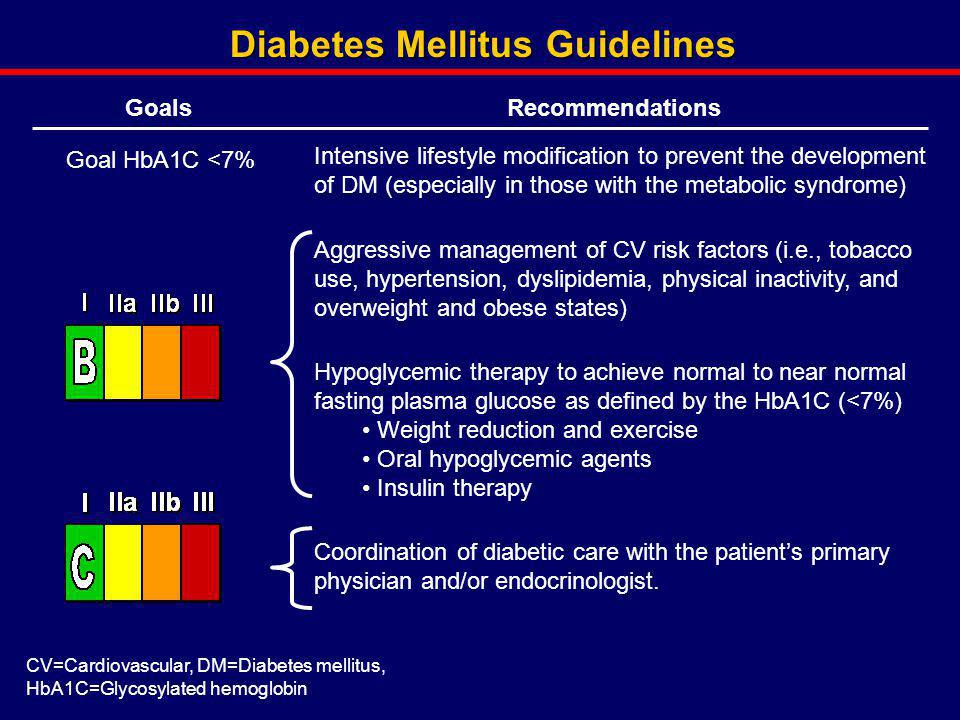 Diabetes Mellitus Guidelines