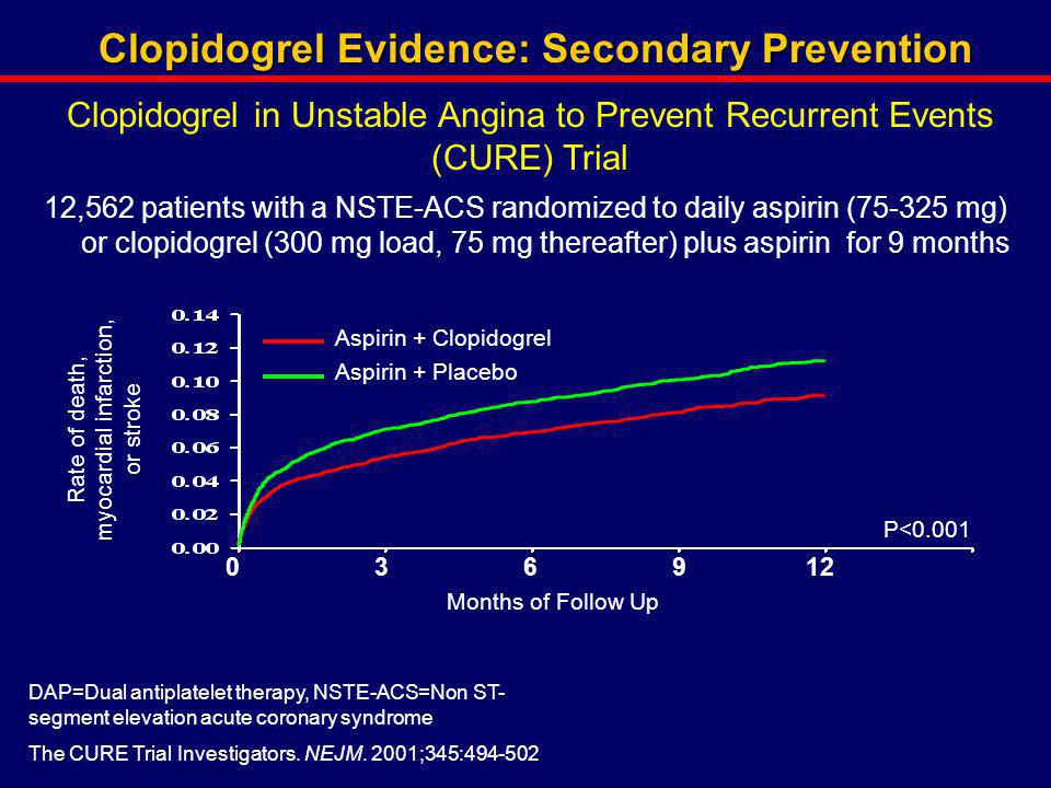 Clopidogrel Evidence: Secondary Prevention