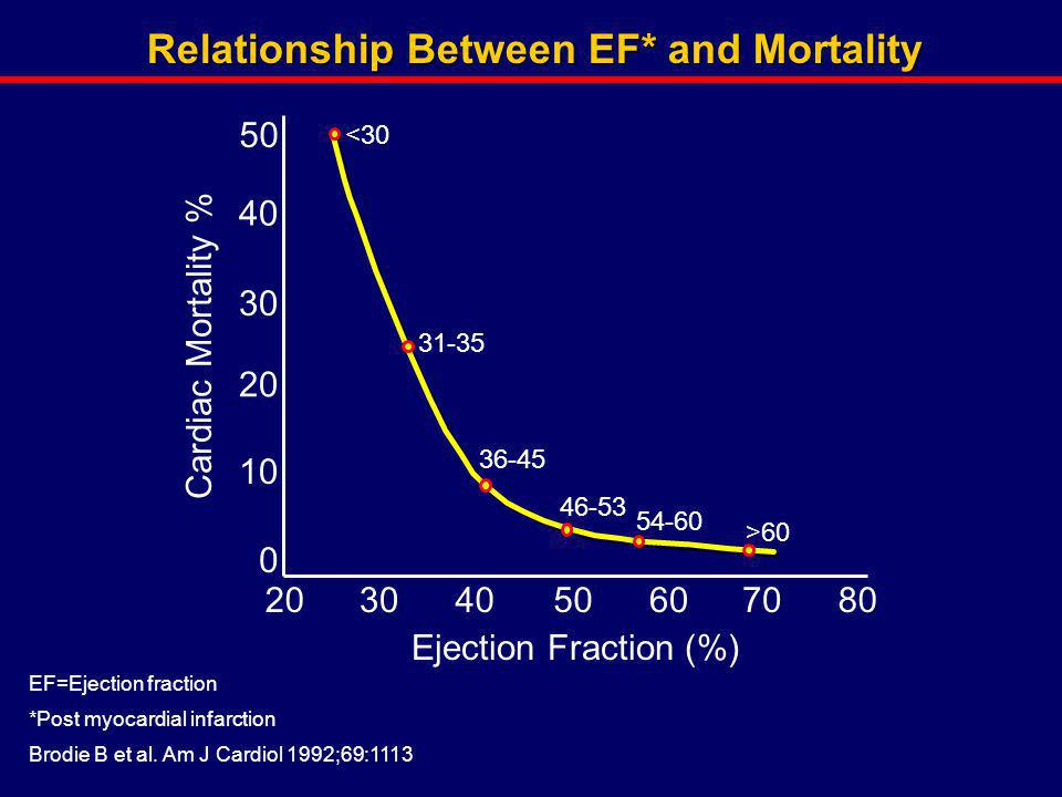 Relationship Between EF* and Mortality