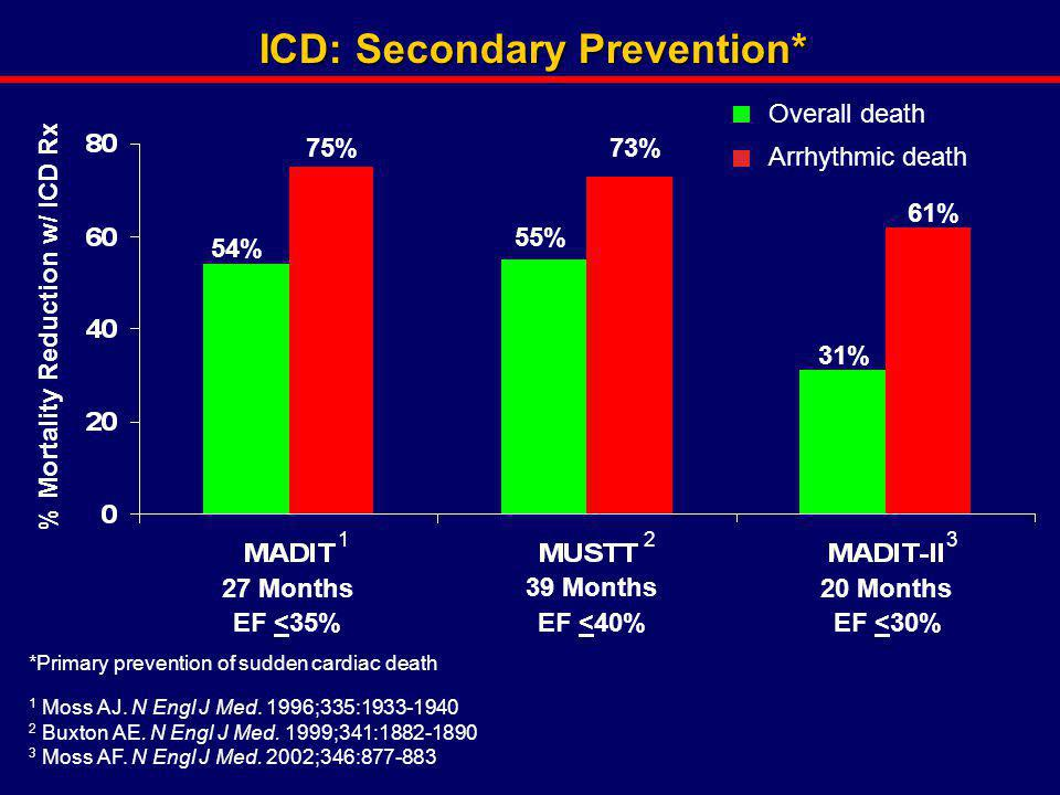 ICD: Secondary Prevention* % Mortality Reduction w/ ICD Rx