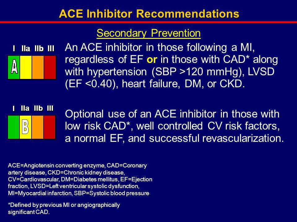 ACE Inhibitor Recommendations