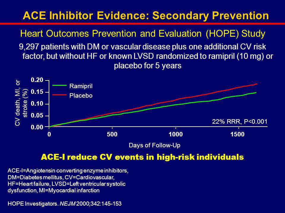 ACE Inhibitor Evidence: Secondary Prevention