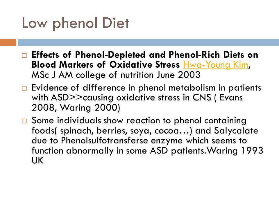 Low phenol Diet