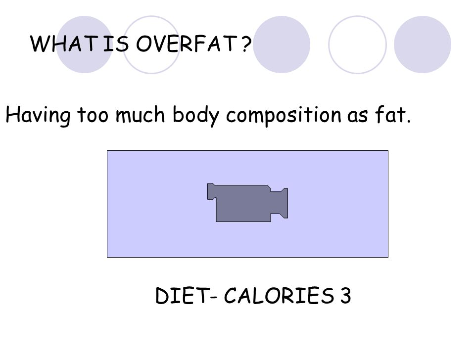 WHAT IS OVERFAT Having too much body composition as fat. DIET- CALORIES 3