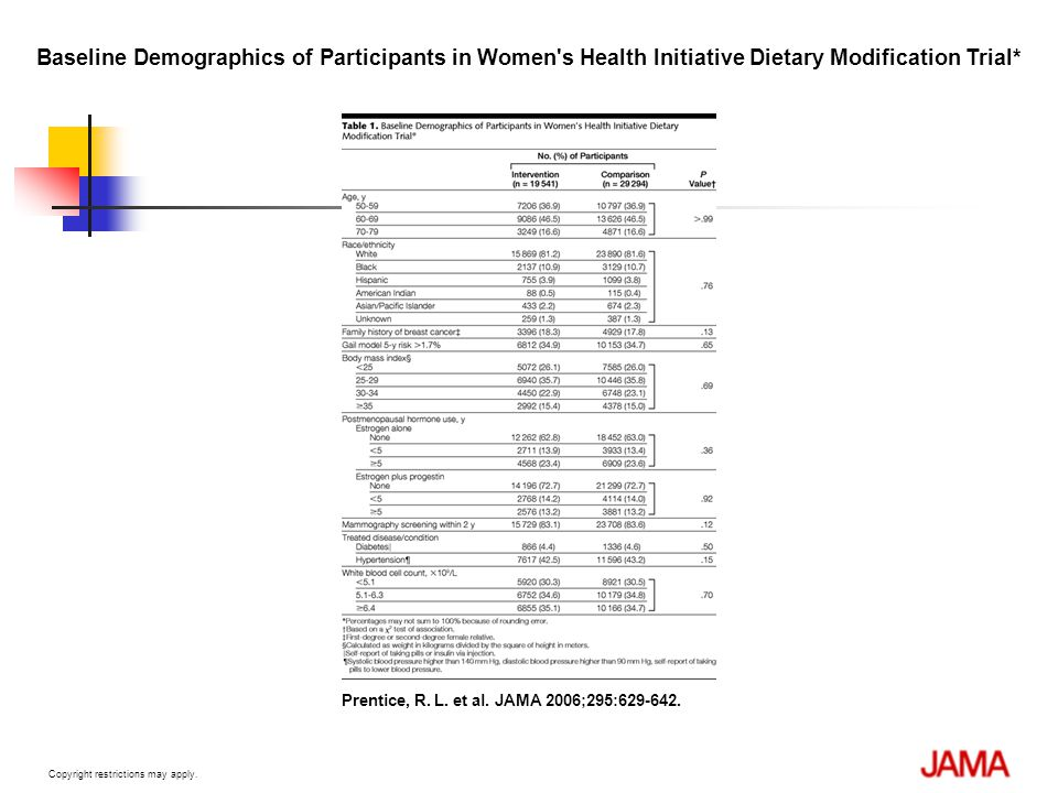 Baseline Demographics of Participants in Women s Health Initiative Dietary Modification Trial*