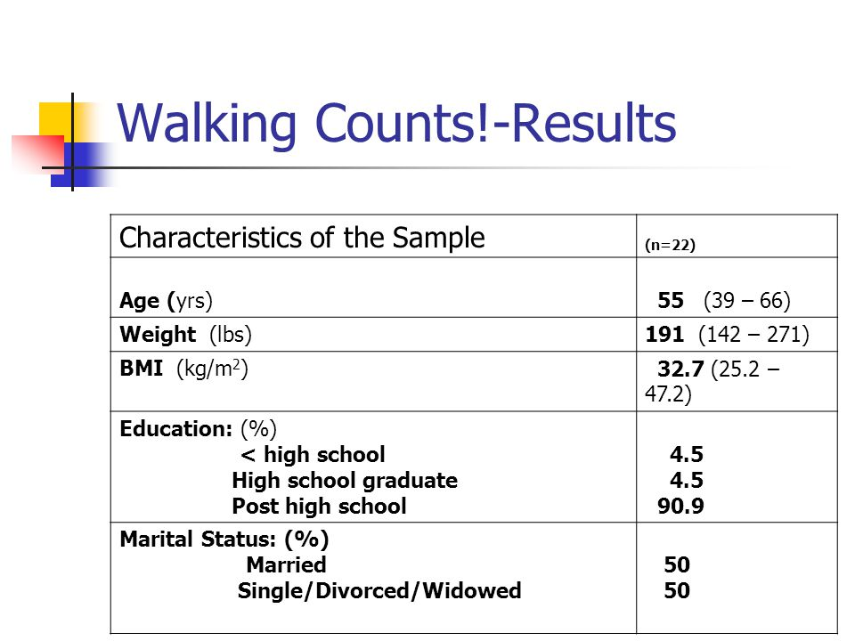 Walking Counts!-Results