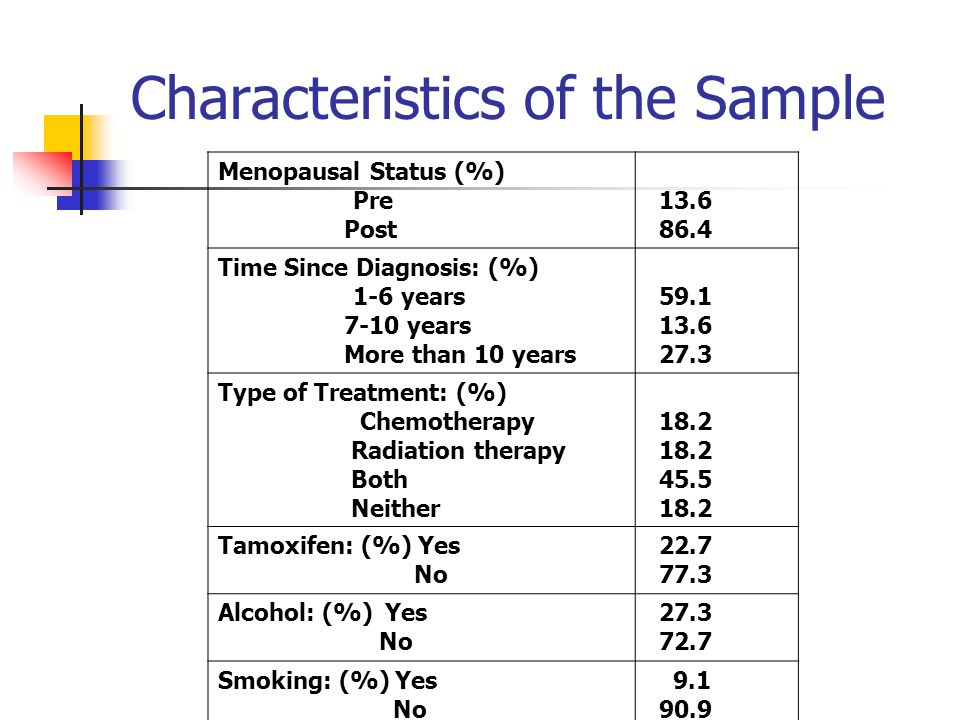 Characteristics of the Sample