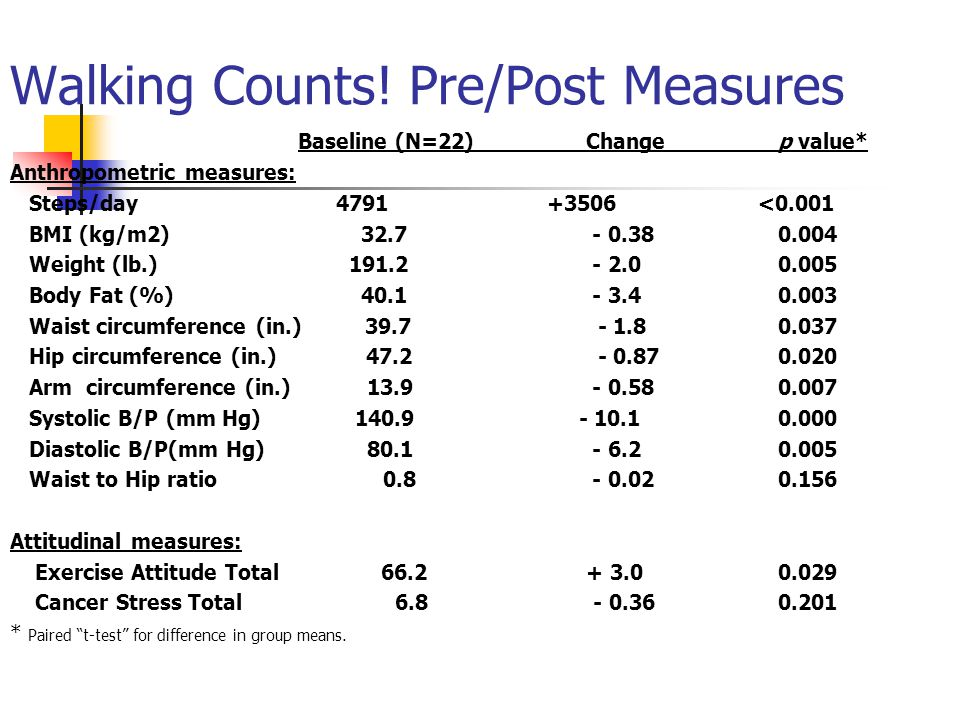 Walking Counts! Pre/Post Measures