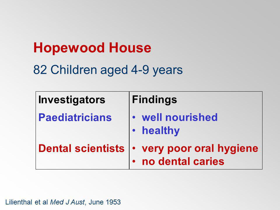 Hopewood House 82 Children aged 4-9 years Investigators Findings