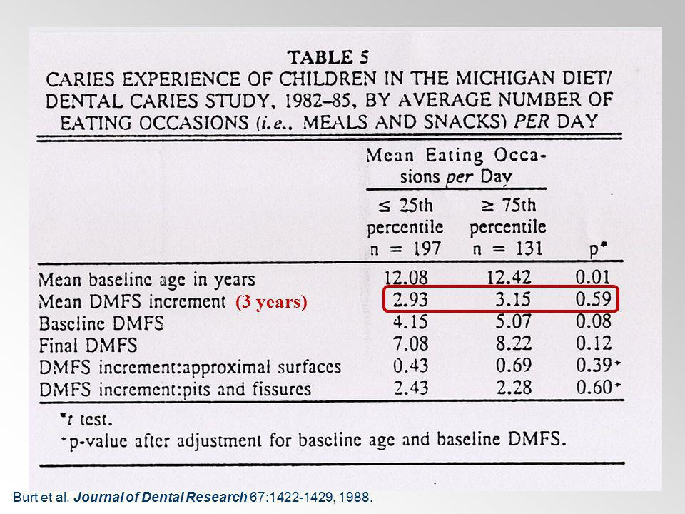 (3 years) Burt et al. Journal of Dental Research 67:1422-1429, 1988.