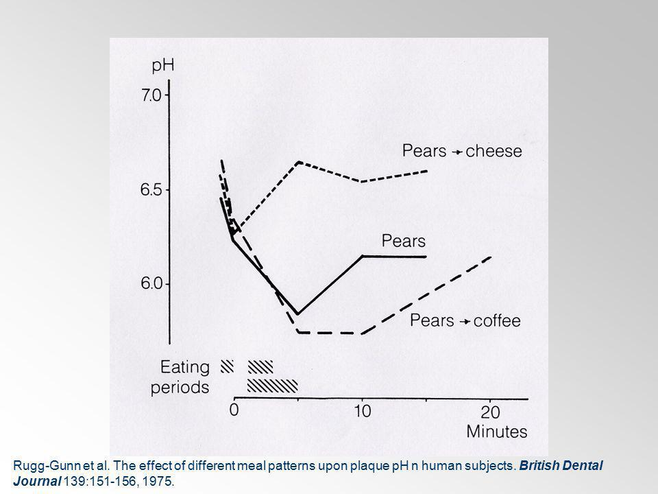 Rugg-Gunn et al. The effect of different meal patterns upon plaque pH n human subjects.