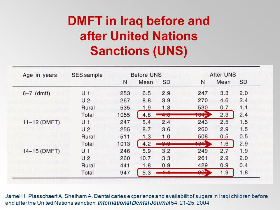 DMFT in Iraq before and after United Nations Sanctions (UNS)