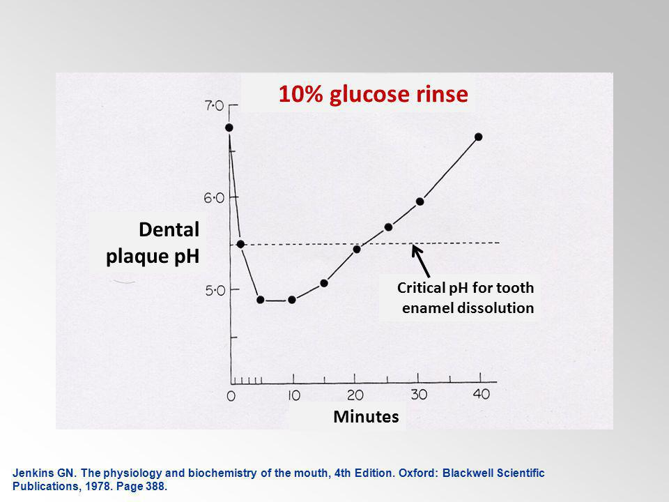 10% glucose rinse Dental plaque pH Minutes