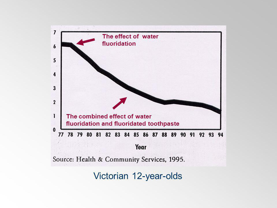 Victorian 12-year-olds The effect of water fluoridation