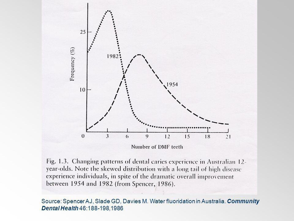 Source: Spencer AJ, Slade GD, Davies M. Water fluoridation in Australia.