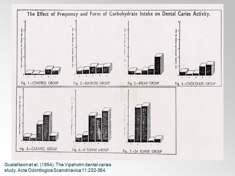 Gustafsson et al. (1954). The Vipeholm dental caries study