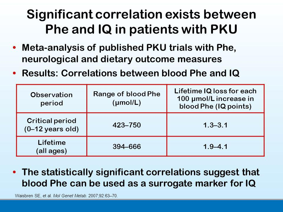 Significant correlation exists between Phe and IQ in patients with PKU