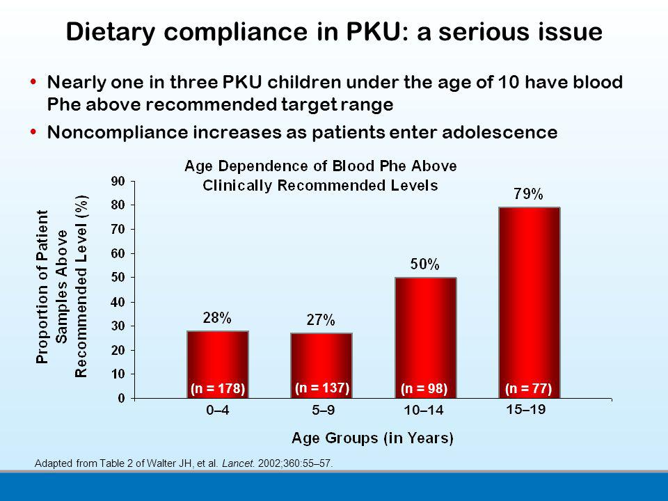Dietary compliance in PKU: a serious issue