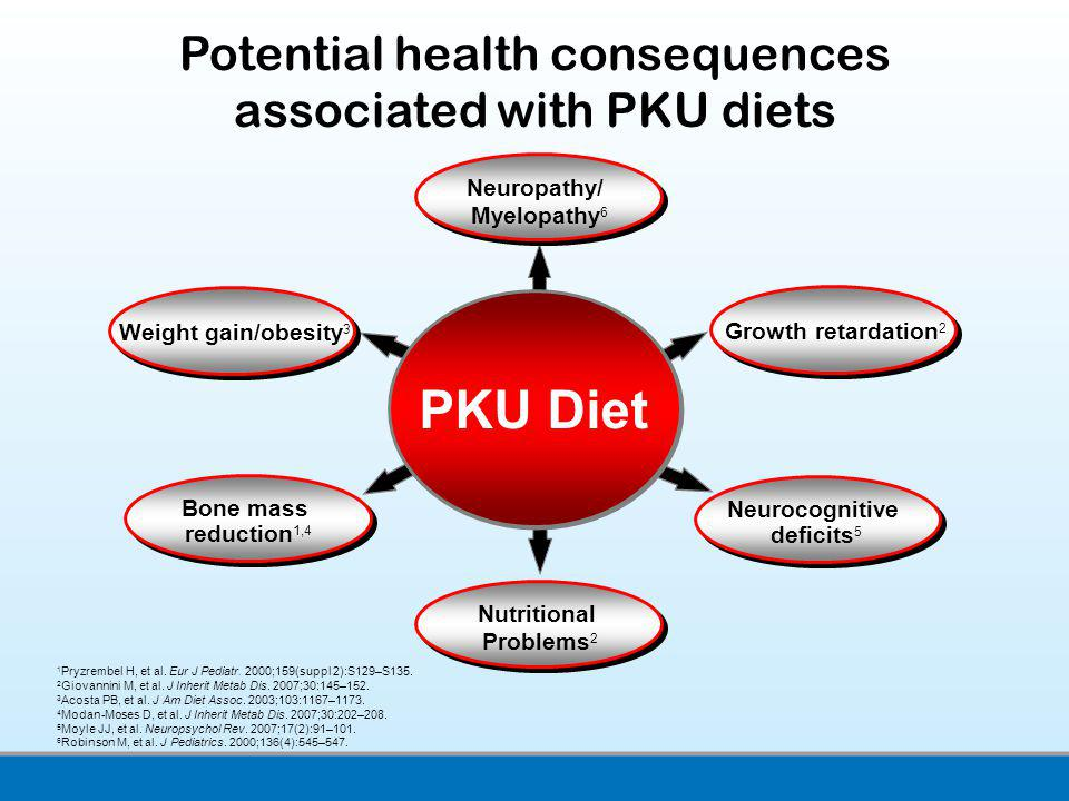 PKU Diet Potential health consequences associated with PKU diets