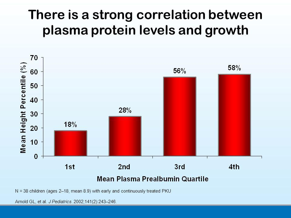 There is a strong correlation between plasma protein levels and growth