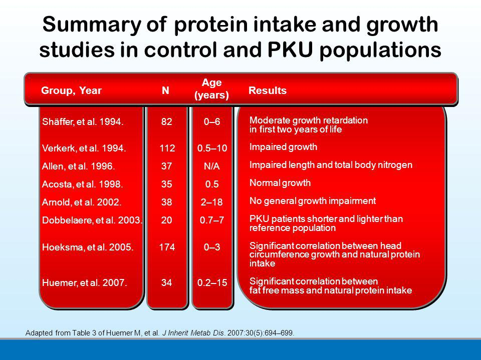Summary of protein intake and growth studies in control and PKU populations