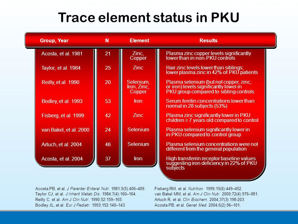 Trace element status in PKU