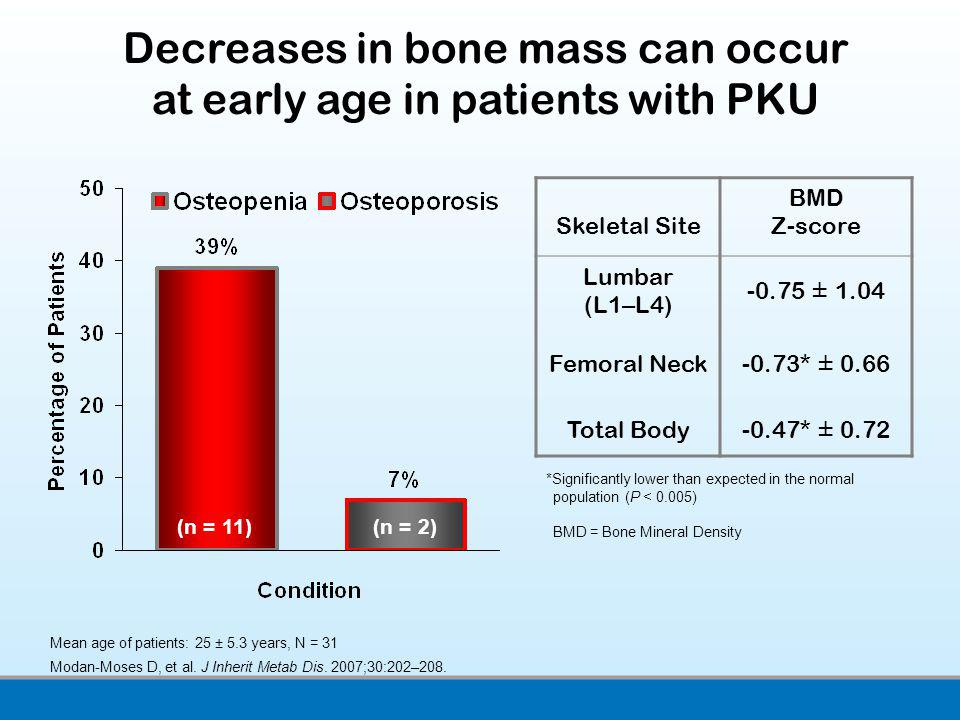 Decreases in bone mass can occur at early age in patients with PKU