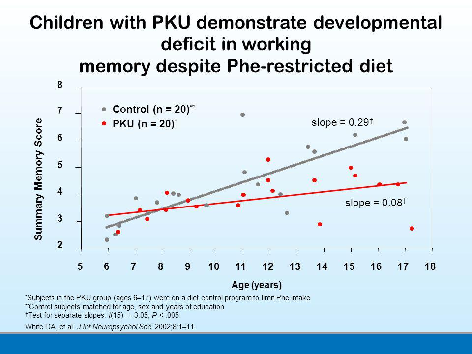 Children with PKU demonstrate developmental deficit in working memory despite Phe-restricted diet