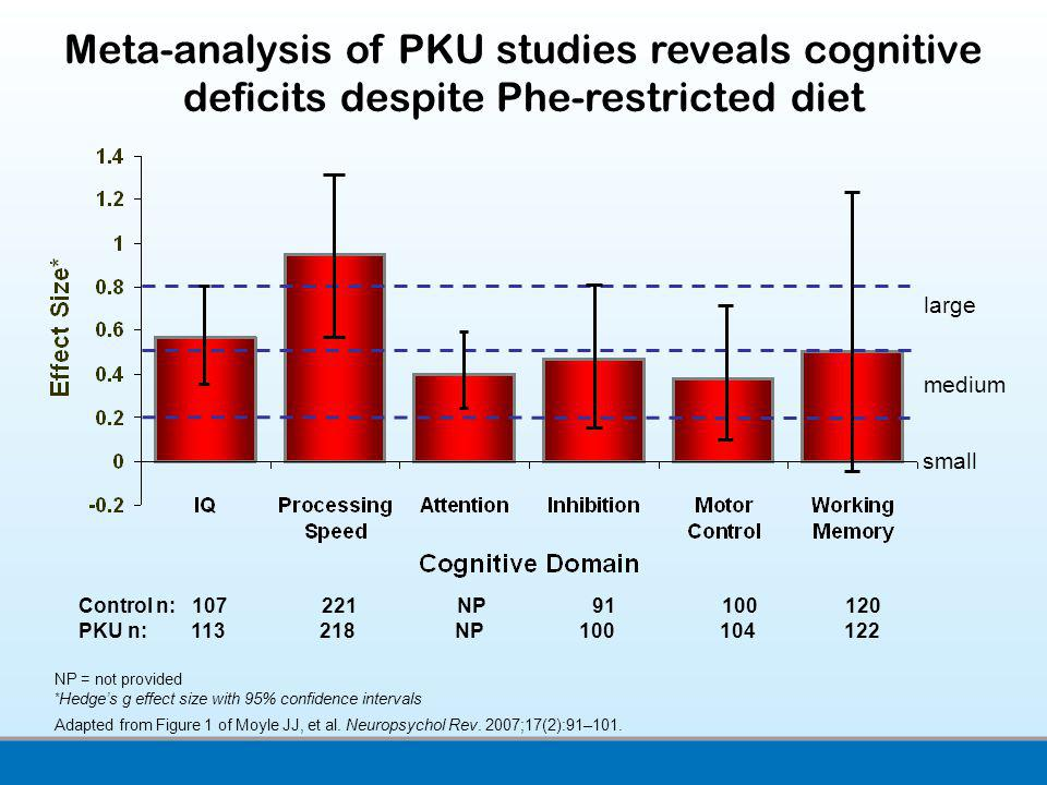 Meta-analysis of PKU studies reveals cognitive deficits despite Phe-restricted diet