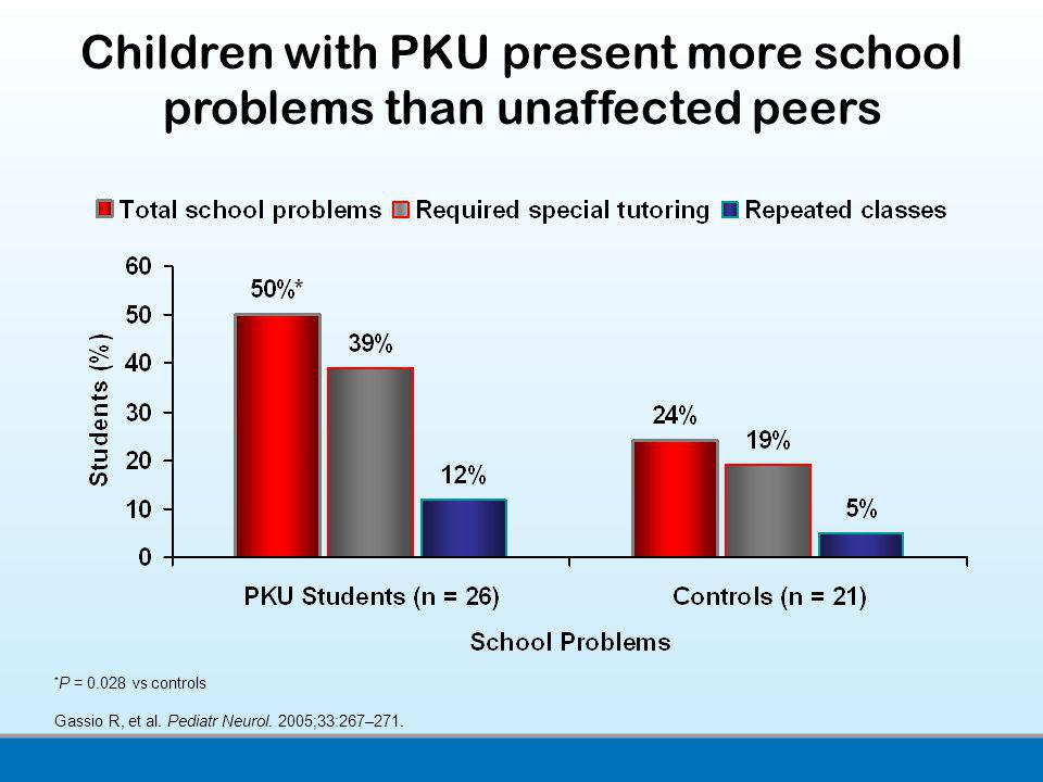 Children with PKU present more school problems than unaffected peers