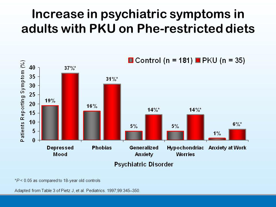 Increase in psychiatric symptoms in adults with PKU on Phe-restricted diets
