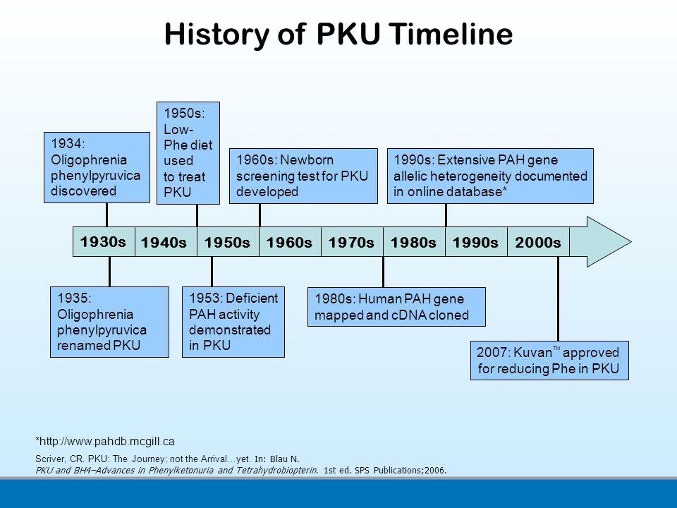 History of PKU Timeline